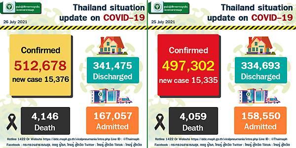 2021年7月26日泰國新冠肺炎確診數據.jpg