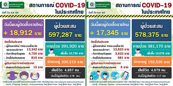 2021年7月31日泰國新冠肺炎確診數據.jpg