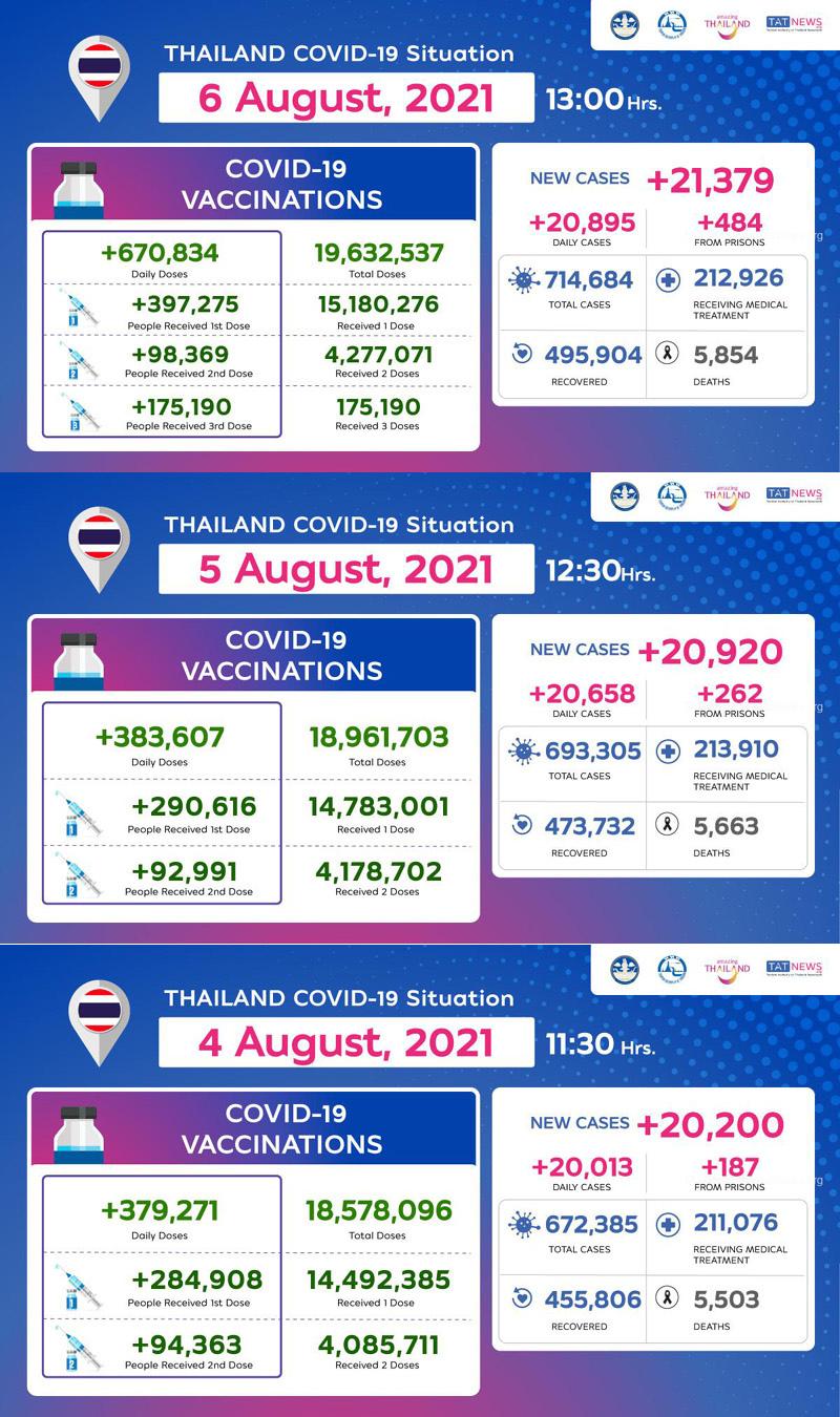 2021年8月6日泰國新冠肺炎確診數據.jpg
