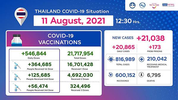 Thailand COVID-19 Situation as of 11 August, 2021.jpg