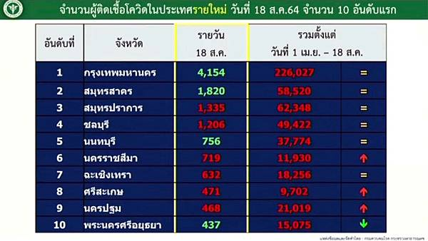 Thailand COVID-19 Situation as of 18 August.jpg
