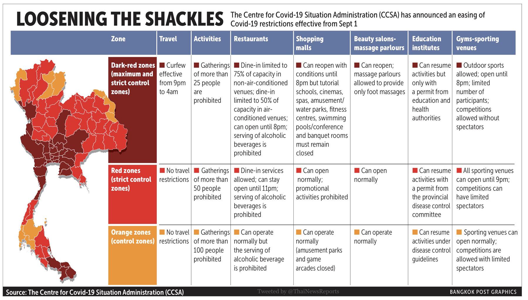 Bangkok Post Infographic The CCSA Covid-19 restrictions.jpg