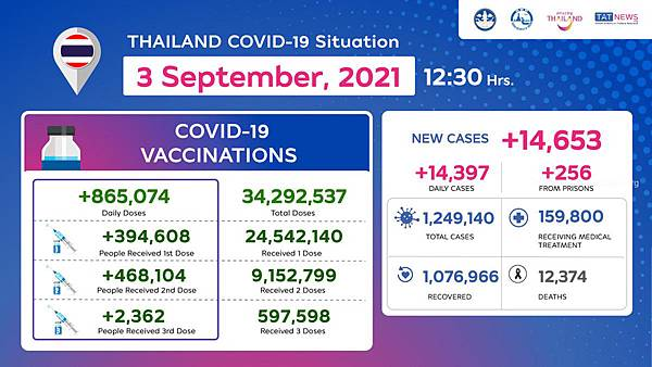 Thailand Covid-Factsheet_3-Sep2021.jpg