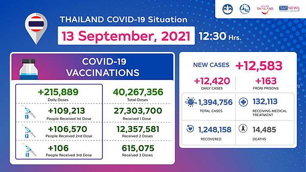 Thailand COVID-19 Situation as of 13 September, 2021.jpg