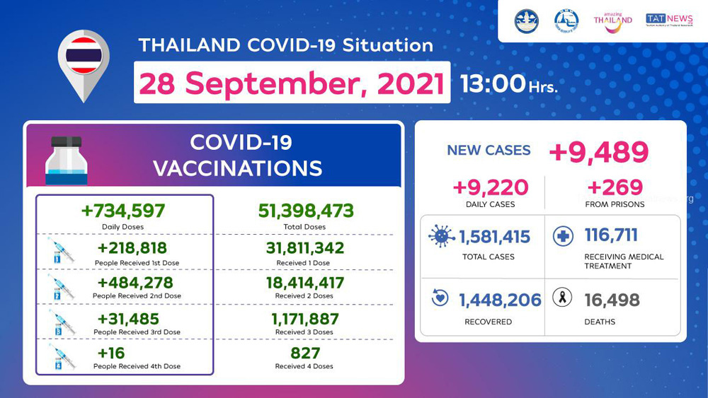 Thailand COVID-19 Situation as of 28 September, 2021.jpg