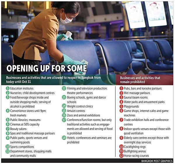 Bangkok Post Businesses allowed to reopen in Bangkok.jpg
