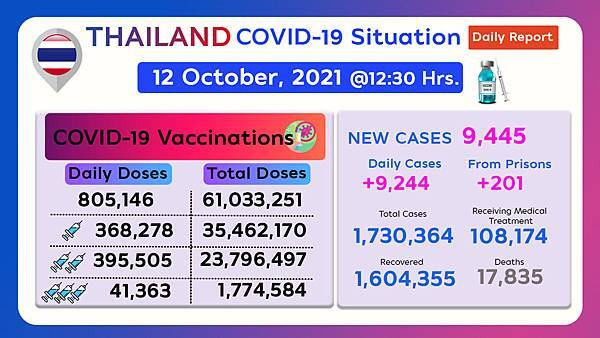 Thailand COVID-19 situation 12 October 2021.jpg