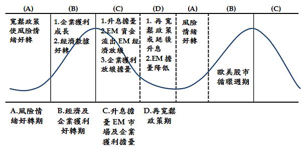歐美股市循環四階段週期