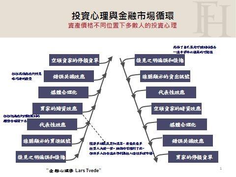 金融市場循環