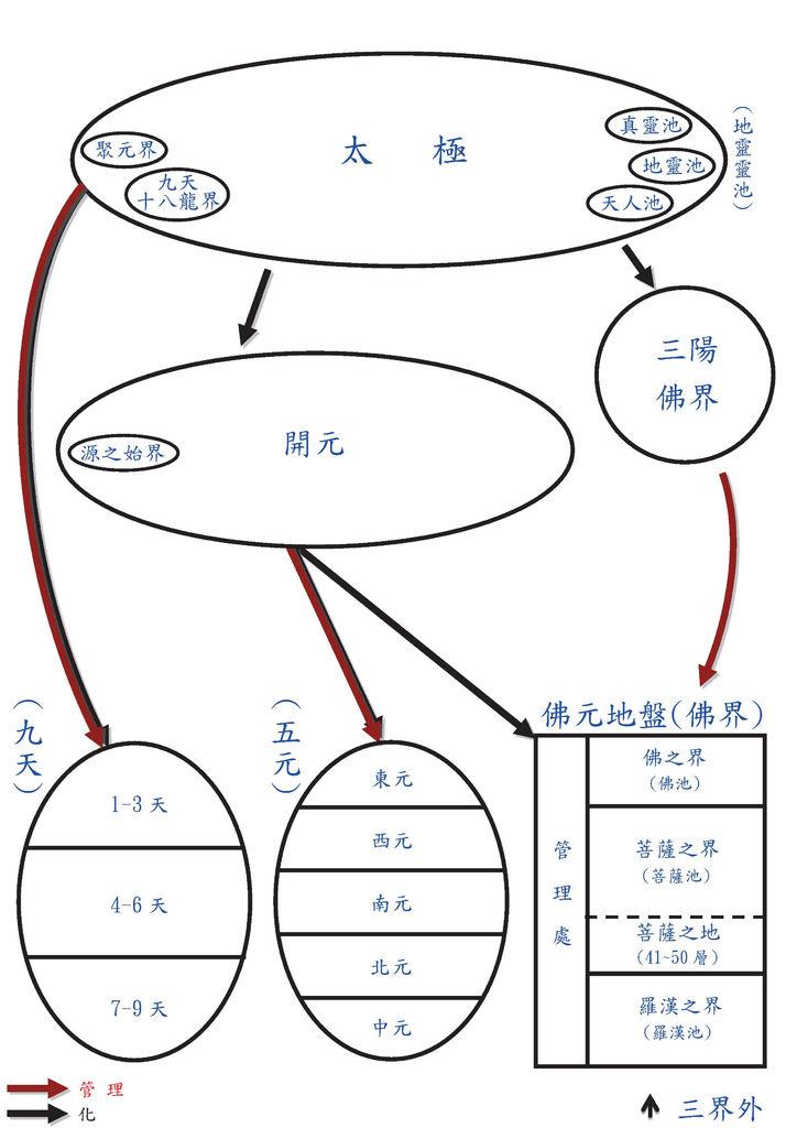 靈界結構圖_201503(2).bmp