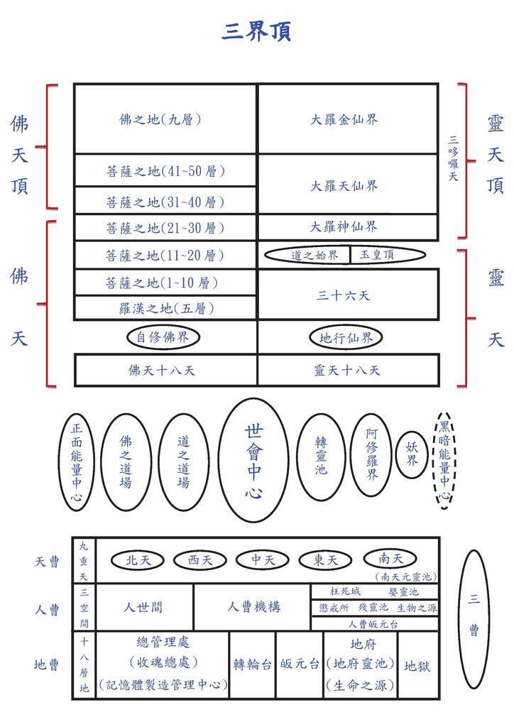 靈界結構圖_201503(3).bmp