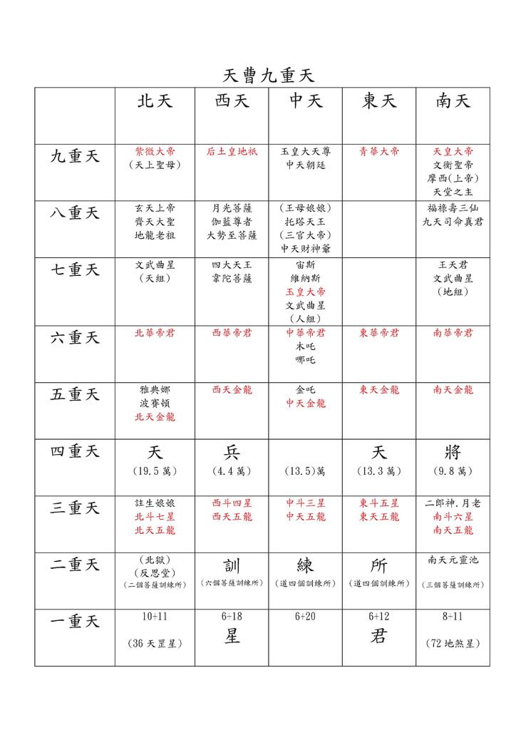 靈界結構圖_201503(4).bmp