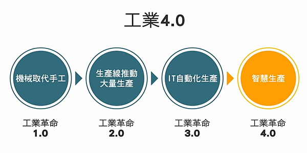 為什麼你要認識「工業4.0」.png