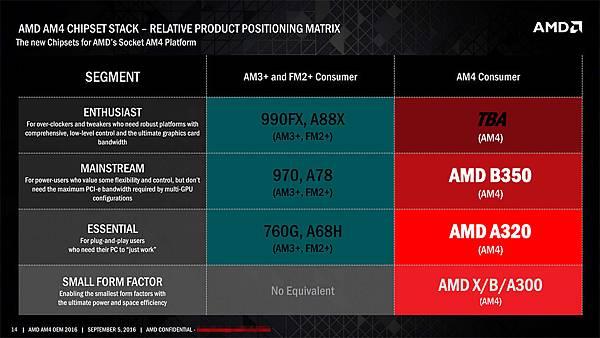 AM4-Chipset-SKUs.jpg
