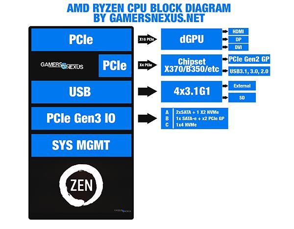 AM4-block-diagram-gn_1.png