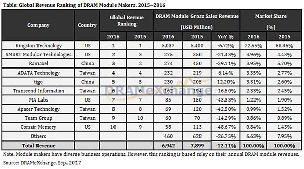 2016年DRAM工廠銷售排名.PNG