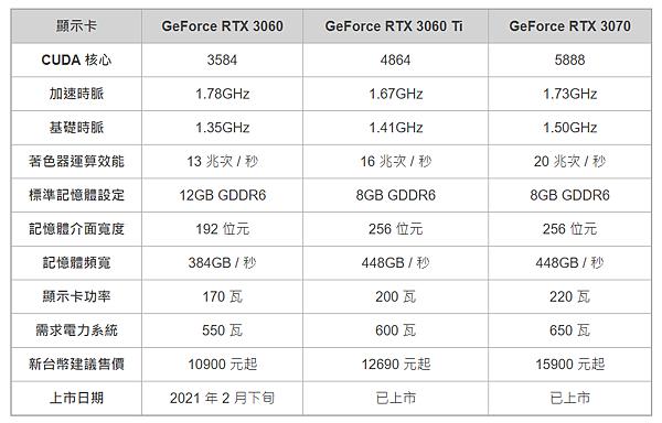RTX 3060 12GB顯卡.PNG
