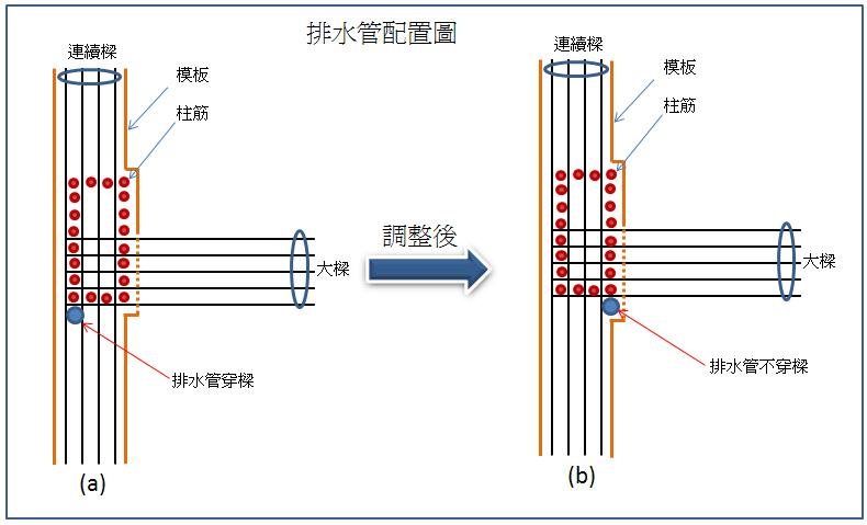 18.排水管配置示意圖