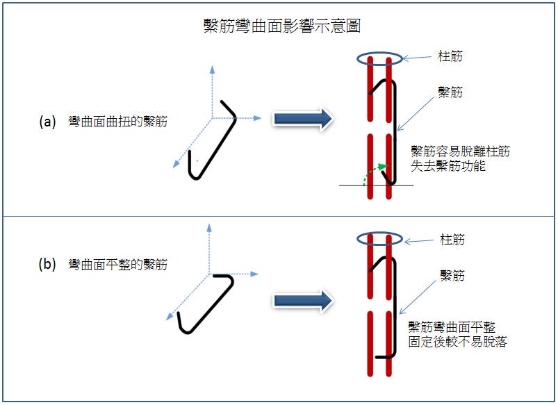 21.繫筋曲面影響示意圖