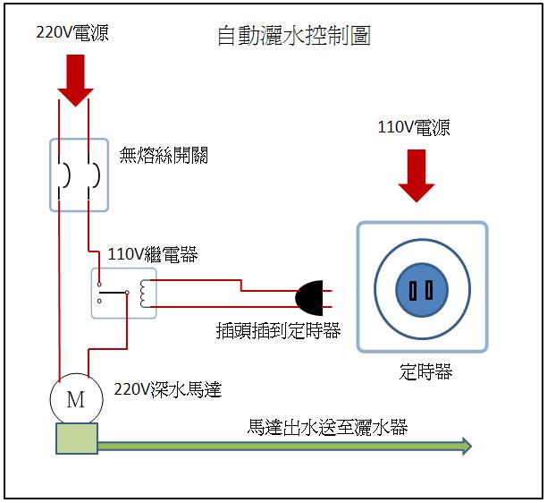 23.馬達灑水控制圖