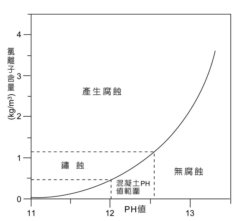 2F混凝土氯離子關係表_16
