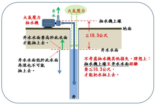 大氣壓抽水機原理2.1