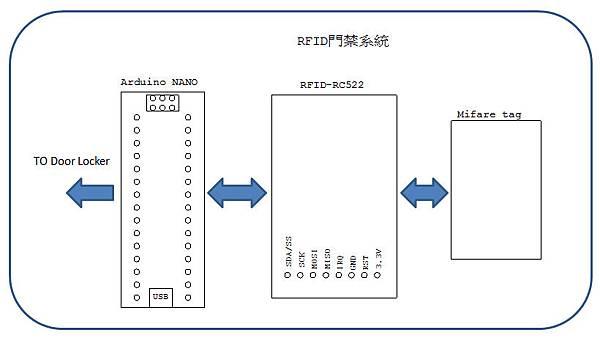 RFID控制元件示意圖