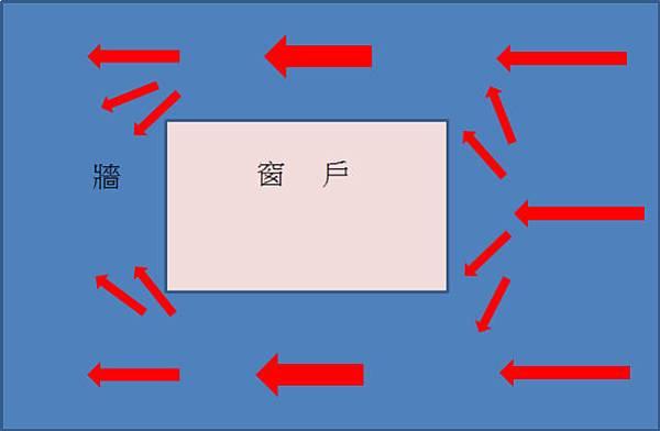 窗台受力向量圖1.1
