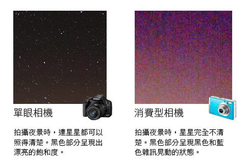 單眼和消費型比較.jpg