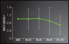 Active_Graph