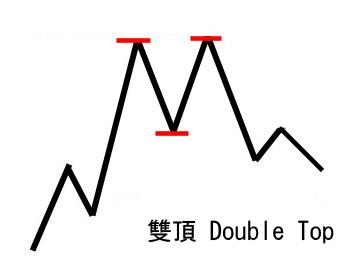double-tops