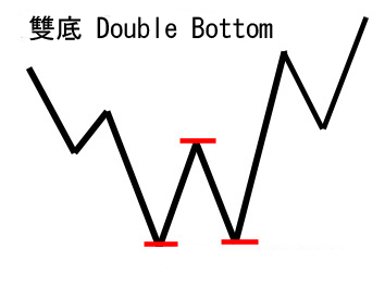 double-bottoms