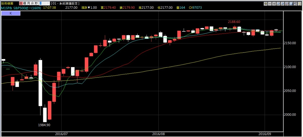 美國股指S&P