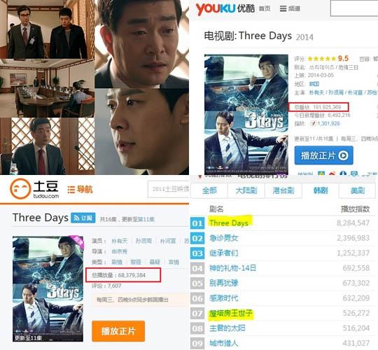 《Three Days》中國熱映 人氣趕超《來自星星的你》