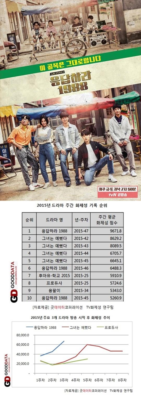 《請回答1988》關注度暴漲 刷新年度韓劇紀錄