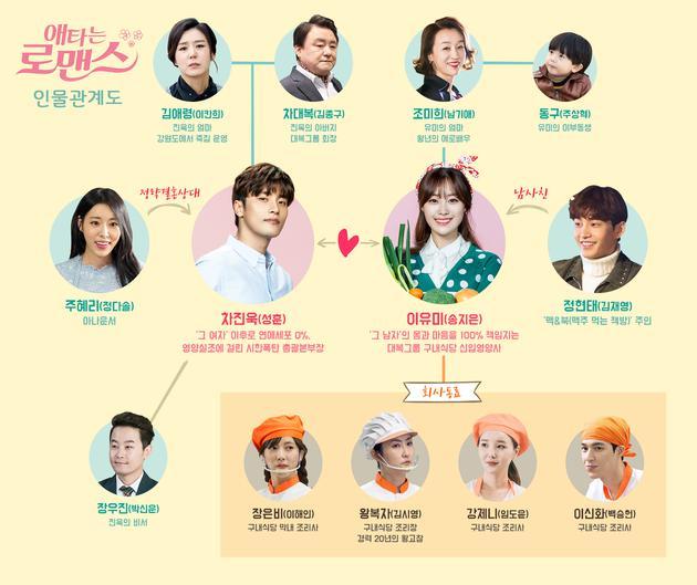韓劇《羅曼史》人物關係圖公開愛情線引關注