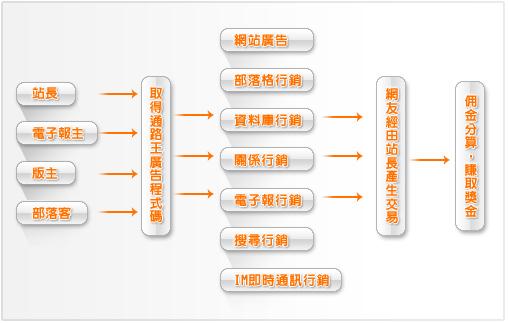 行銷模式示意圖.jpg