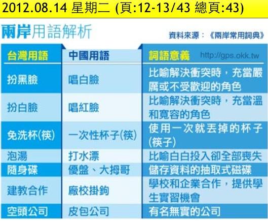 2012.08.14 兩岸用語解析