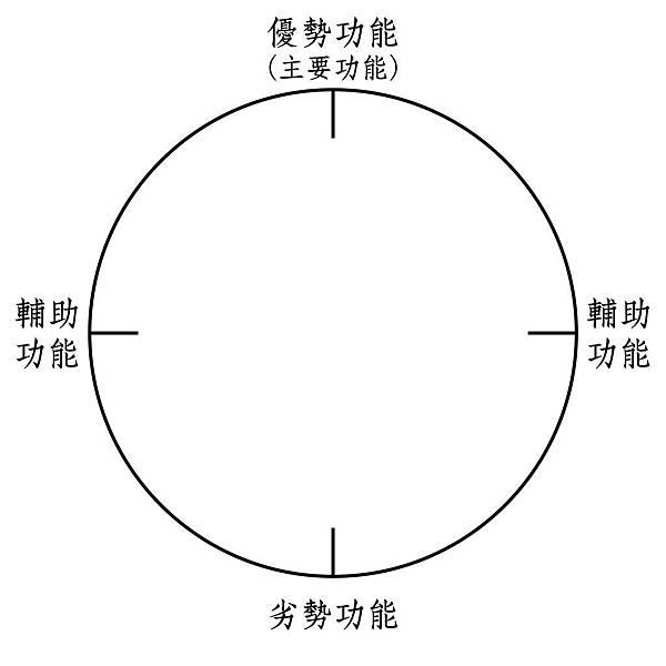 四種功能2.jpg