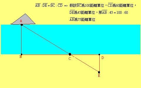 估測 三角測距法