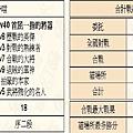 信喵之野望 歷傳 20121101
