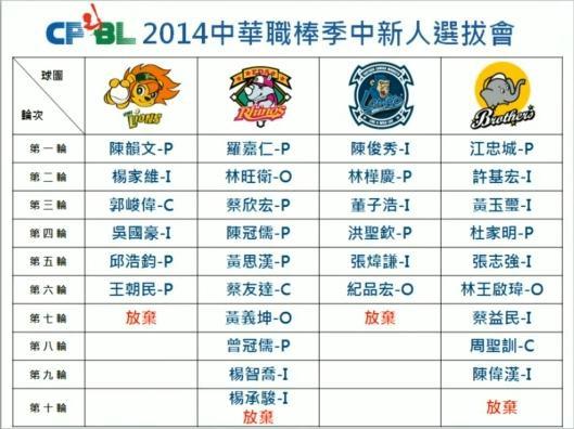 2014中華職棒季中新人選拔會