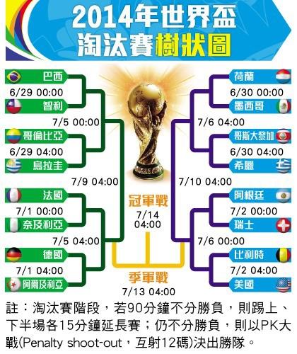 2014足球世界盃 對戰時間表