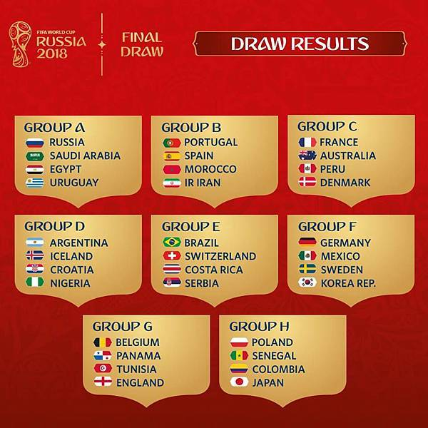 2018世界盃分組