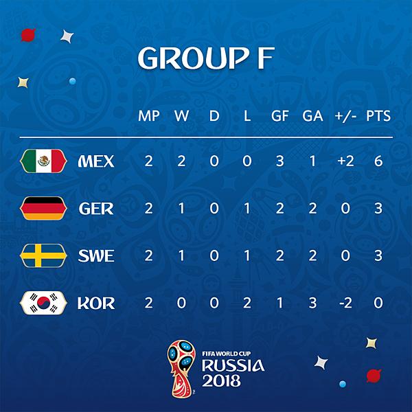 2018 足球世界盃 F-2