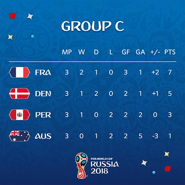 2018 世界杯 C-3