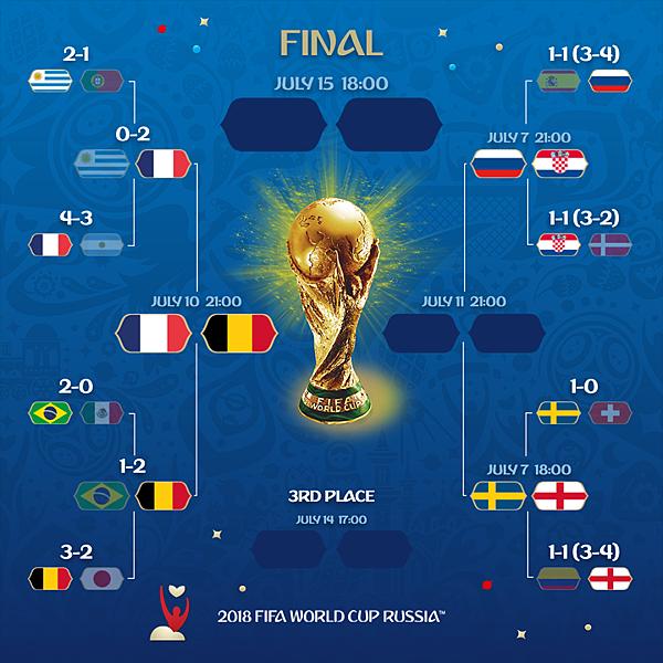 2018 足球世界盃 8強 1