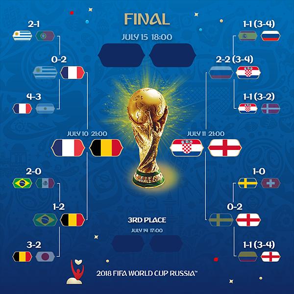 2018 足球世界盃 8強 2