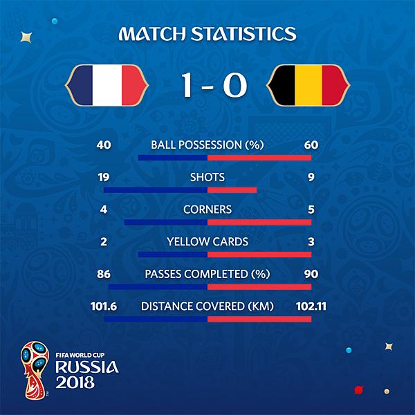 2018 足球世界盃 四強之一 法國 1 VS 比利時 0