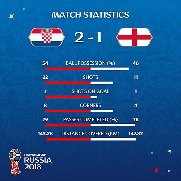 2018 足球世界盃 四強之二 克羅埃西亞 2 VS 英格蘭 1